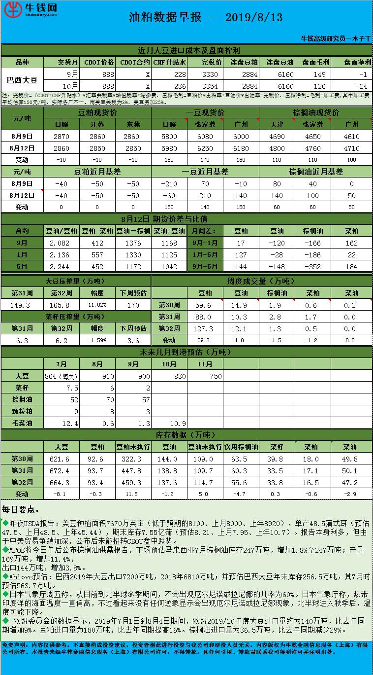 2019-08-13油粕数据早报.jpg
