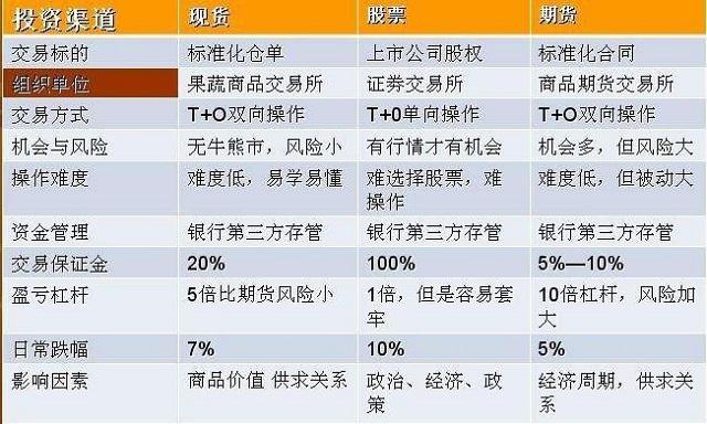 股票和期货的区别