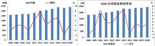 ICSG全球精铜产量、ICSG全球精铜消费量