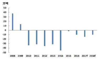ICSG全球精铜供需平衡(年)
