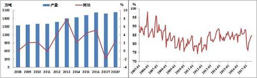 ICSG全球铜矿产量、ICSG全球铜矿产能利用率