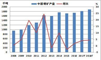 中国铜矿产量(年)