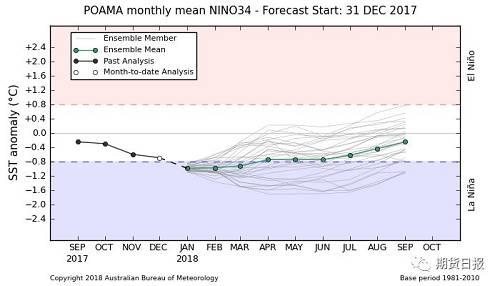 澳大利亚气象局公布的NINO34模型(2018年全球出现拉尼娜事件)