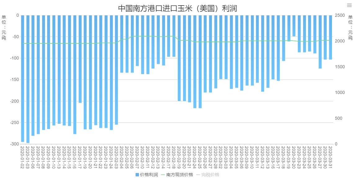 """全球能源行业遇""""重创""""波及玉米乙醇,中国进口正当时"""